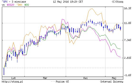 polska giełda a rynki rozwinięte obniżenie ratingu