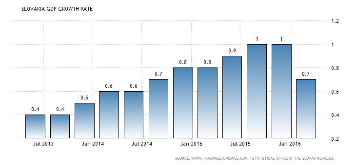 slovakia-gdp-growth Dynamika PKB pierwszy kwartał 2016