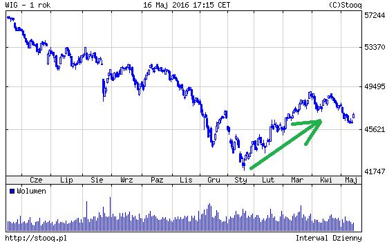 wig Indeks Nastroju Inwestorów Indywidualnych