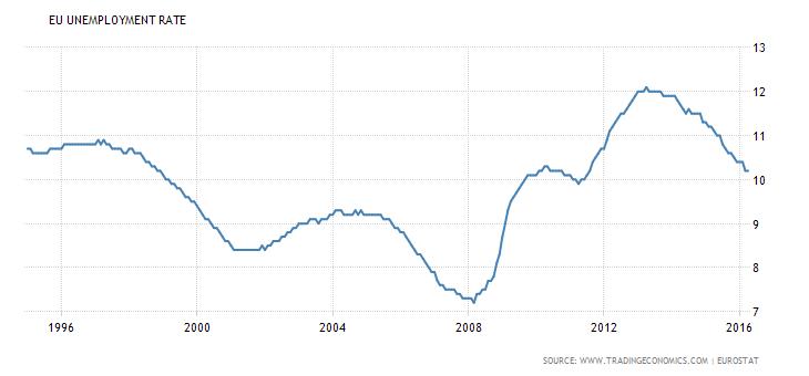 Bezrobocie w Europie strefa euro