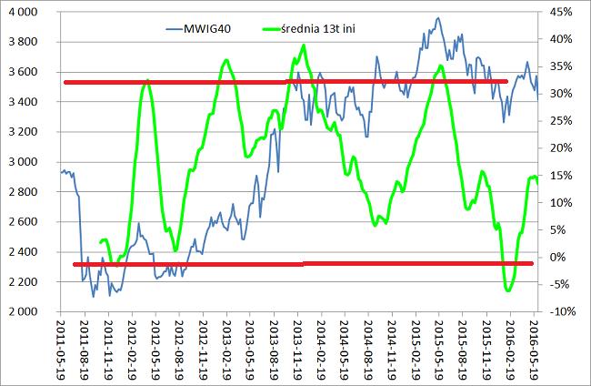 Wskaźnik Nastroju Inwestorów Indywidualnych