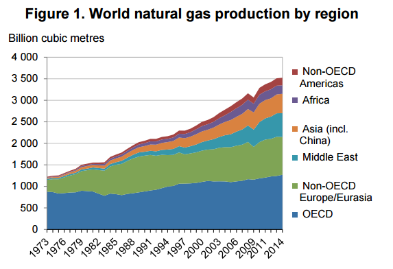 analiza rynku gazu produkcja gazu