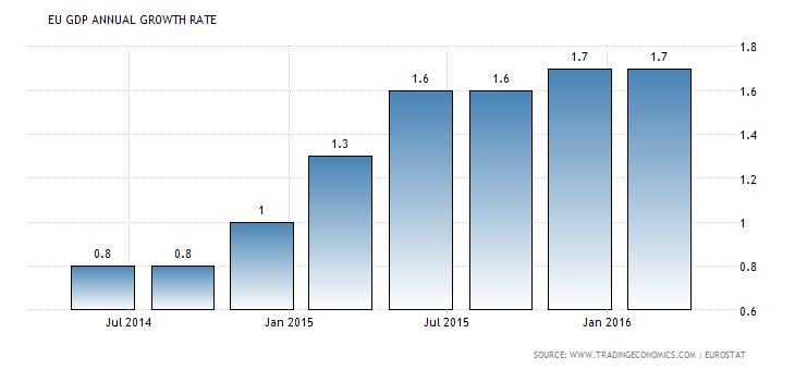 dynamika PKB strefa Euro