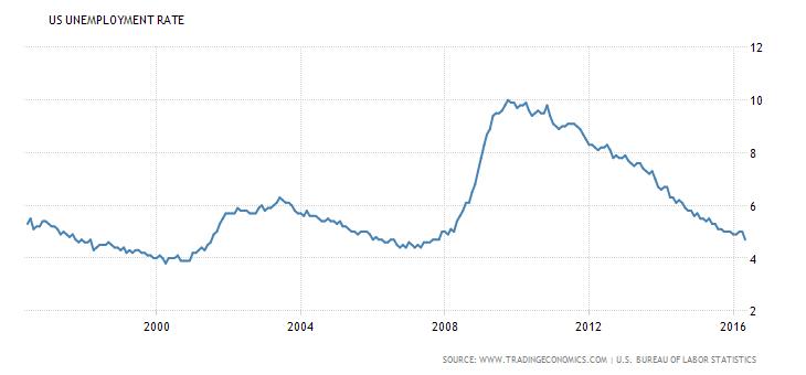 giełda w USA bezrobocie w USA