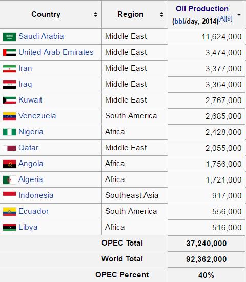 kraje OPEC wydobycie ropy naftowej analiza rynku ropy naftowej