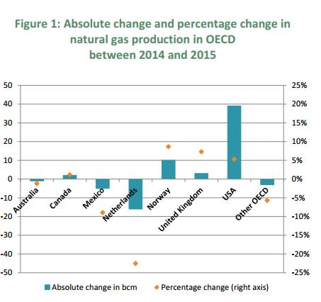 podaż gazu naturalnego w 2015 roku wykres