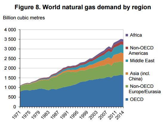 popyt na gaz analiza rynku gazu regiony