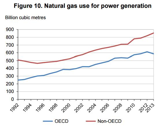popyt na gaz energetyka