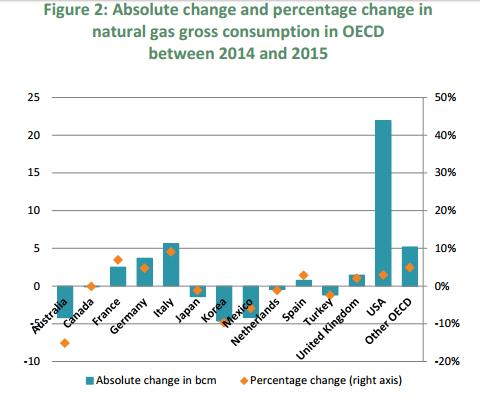 popyt na gaz wykres 2015
