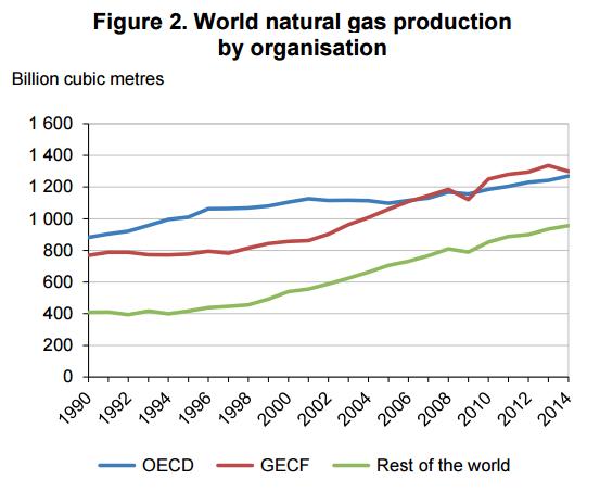 produkcja gazu analiza rynku gazu w podziale na organizacje