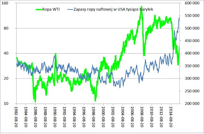 zapasy ropy w USA a ceny ropy naftowej wykres analiza rynku ropy naftowej