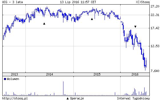 bankructwo włoskiego Unicredit wykres 3 lata