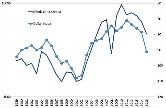 ceny miedzi a indeks dolara odwrócony wykres