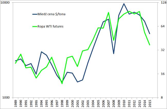 zachowanie cen ropy naftowej, cen miedzi i złota