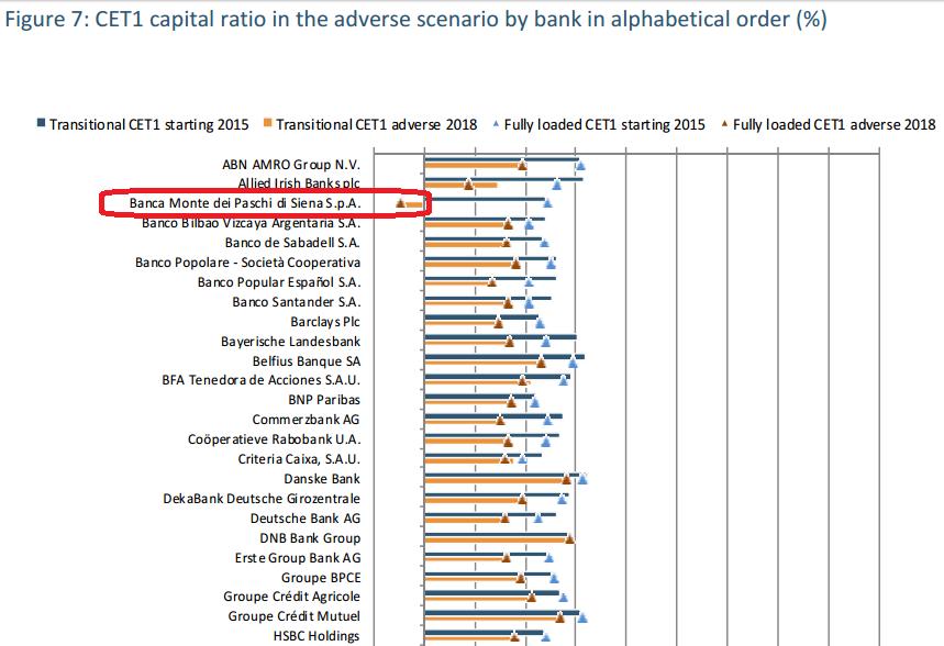 Banki europejskie stress testy 2016 Banca Monte dei Paschi di Siena S.p.A.