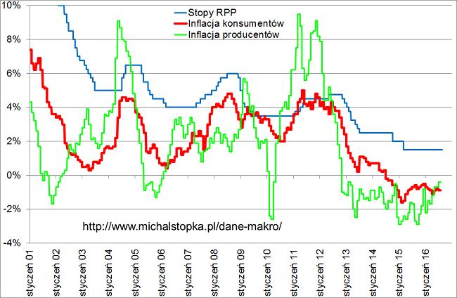 CPI PPI oraz stopy procentowe w Polska