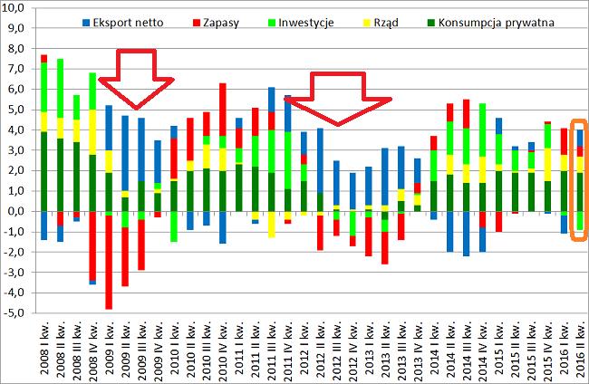 Struktura PKB drugi kwartał 2016 dane GUS eksport netto w okresie spowolnienia