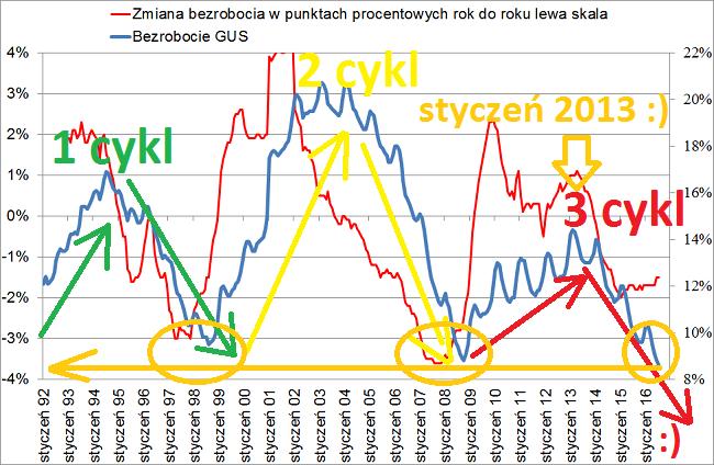 bezrobocie 2016 wykres