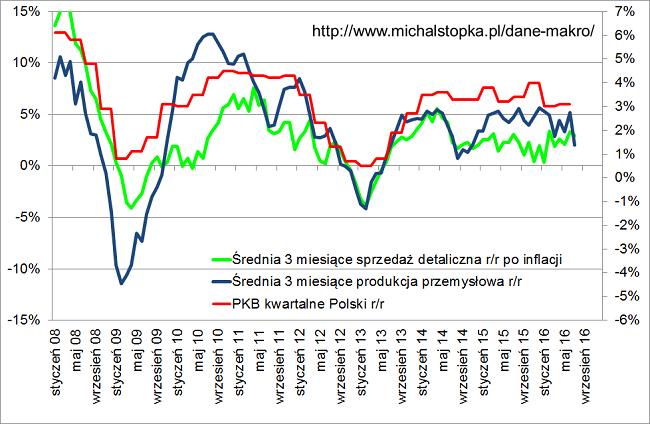 rpp obniży stopy procentowe słabe dane trzy miesiące produkcja przemysłowa oraz sprzedaż detaliczna
