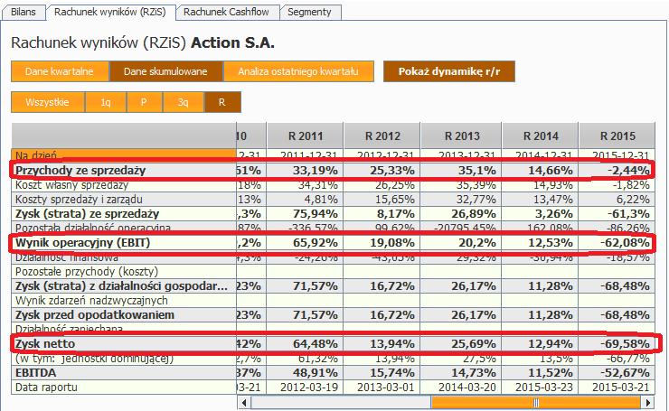 wyniki roczne Action dynamiki