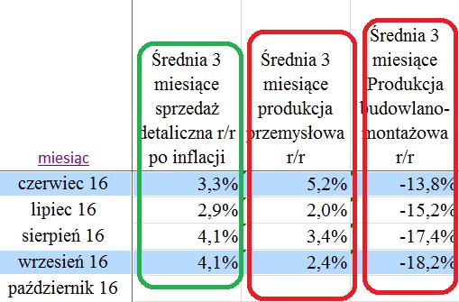 srednie-dynamika-pkb-polski-trzeci-kwartal