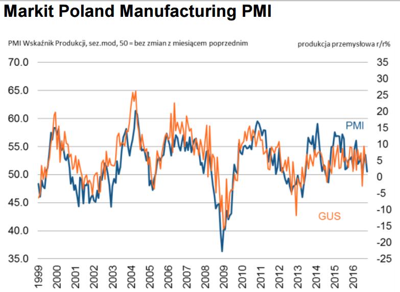 pkb-polski-3-kwartal-pmi-polska