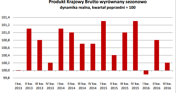 pkb-polski-trzeci-kwartal-2016-kwartal-do-kwartalu
