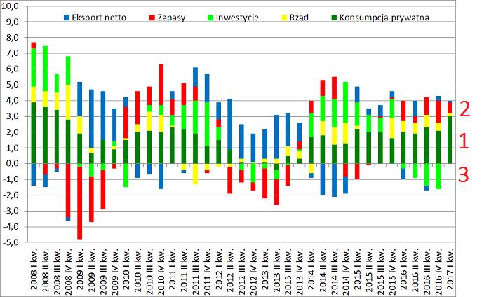 Analiza struktury PKB Polski od czego zależy