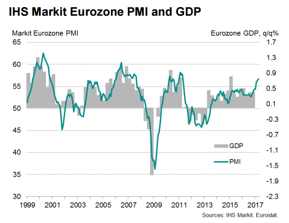Flash PMI maj 2017 Europa