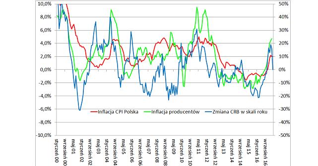 Inflacja w Polsce w kwietniu 2017: wykres