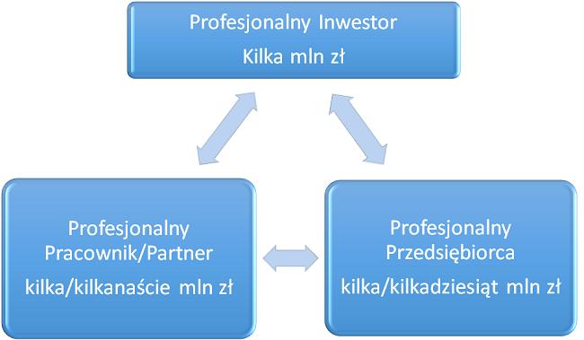 Jak zarobić kilka mln złotych