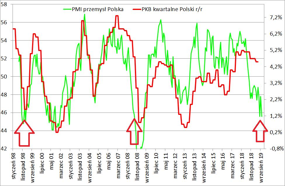 zale%C5%BCno%C5%9B%C4%87-PMI-Polska-i-dy